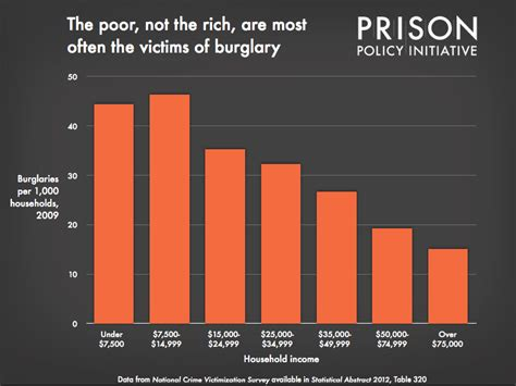 presidents and mass incarceration choices at the top repercussions at the bottom books the poor not the rich are most often the victims of