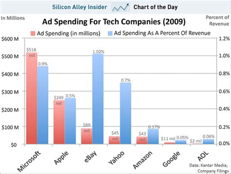 12 companies that spend the most on advertising naibuzz chart of the day here s how much tech companies spend on