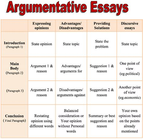 Words To Write An Essay by Linking Words Essay Ielts Ny State Regents Thematic Essay Rubric Consultspark