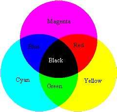 what color does black and blue make light in water types for fishermen for fly