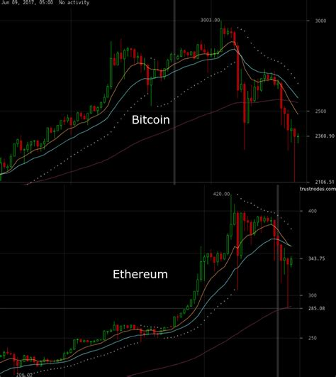bitcoin ethereum ethereum arbitrage bots keeping bitcoin afloat in a near