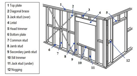 window framing diagram can you a frame a room by yourself answer don t fret