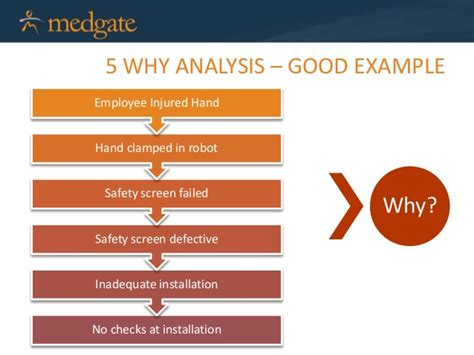 why why analysis template root cause analysis methods and best practice