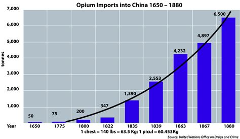 2in1 Brand Import China history of opium in china