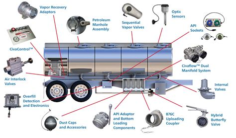 diagram of fuel tanker truck and trailer diagram free