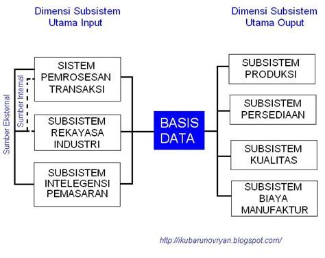 Rekayasa Sistem Manufaktur Memahami Proses Manufaktur sistem informasi manufaktur manufacturing information