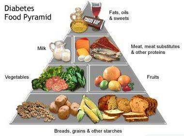 Foods not to eat with diabetes best diet solutions program