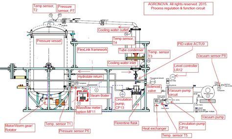 vacuum distillation unit agronova develops advanced distillation systems to produce