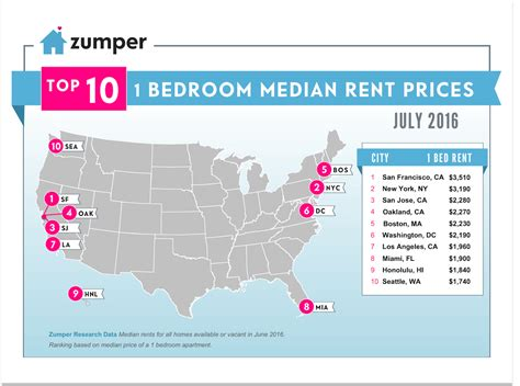 us rent prices zumper national rent report july 2016