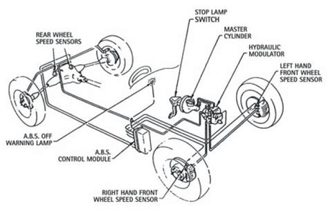 brake system diagram advantages and disadvantages of anti lock brakes general