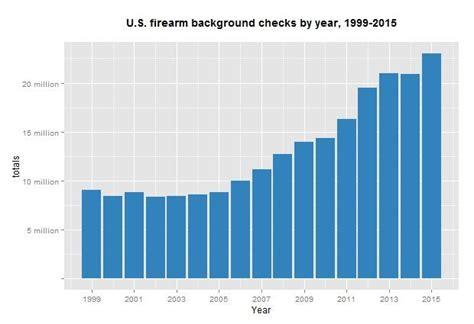 Fbi National Instant Criminal Background Check System December Sets Record For Gun Background Checks In Missouri News
