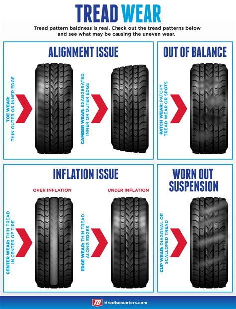 boat trailer tires wearing on inside and outside toyota camry 1997 2011 tire diagnostic guide camryforums