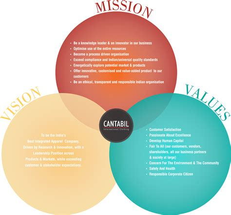 mission and vision of clothing company cantabil home