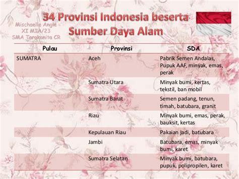 Buku Terbaru Murah Kartu Mengenal Provinsi Di Indonesia archives