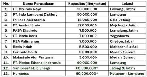 bioetanol adalah apa kabar bioethanol sebagai sumber energi terbarukan oleh