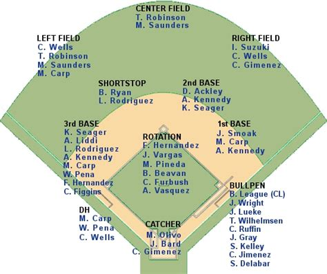 baseball depth chart template printable baseball charts search results calendar 2015