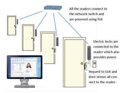 ip door access control kintronics