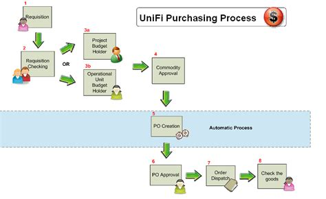 procurement process workflow procurement process workflow 28 images swimlane