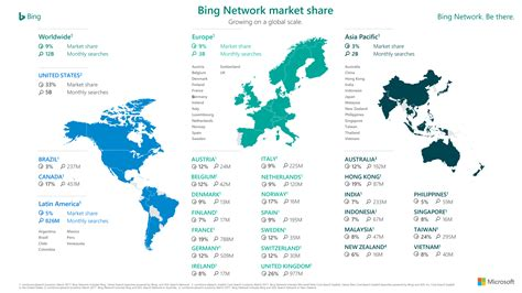 bing search worldwide you would be surprised how much bigger bing is than you