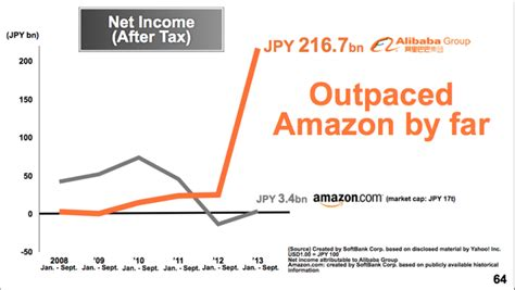 alibaba growth rate size does matter does amazon measure up to alibaba