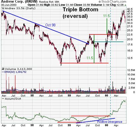 stock pattern triple top triple bottom reversal chartschool
