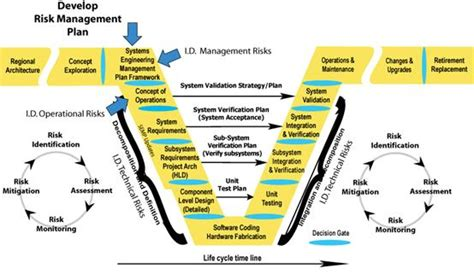 How To Manage Risk In Software Development Projects Sap Blogs Sdlc Risk Assessment Template