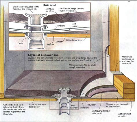 how to install bathroom tile floor how to install a tile shower floor shower floor