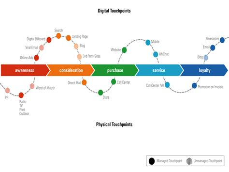 6 Different Types Of Buyer Journey Maps Kapost Content Marketing Blog Customer Touchpoint Mapping Template