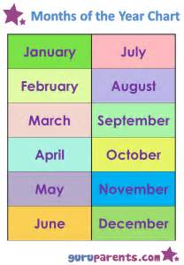 months of the year chart guruparents