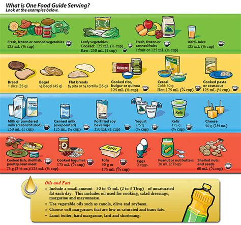 printable version canada s food guide canada s food guide