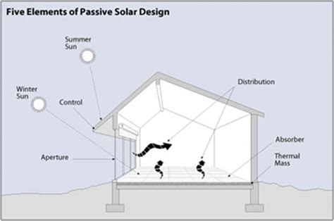 South Facing Passive Solar House Plans Passive Solar Heating Wbdg Whole Building Design Guide