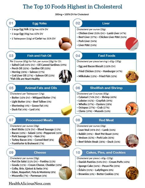 printable diet plan to lower cholesterol printable one page list of high cholesterol foods low