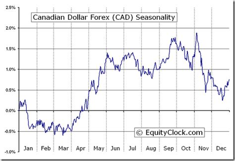 currency converter euro to cad historical euro to canadian dollar charts