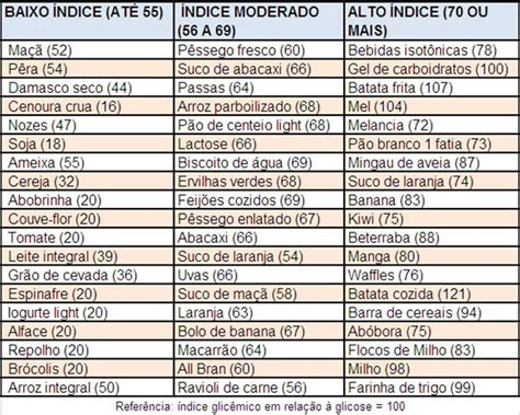 indice glicemico lista alimenti 25 melhores ideias sobre 205 ndice glic 234 mico no