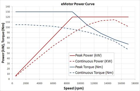 http www current calculating motor curve physics forums the fusion of