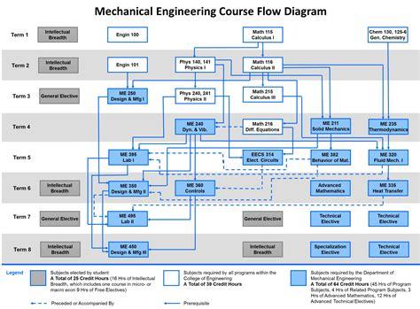 usf civil engineering flowchart usf civil engineering flowchart create a flowchart