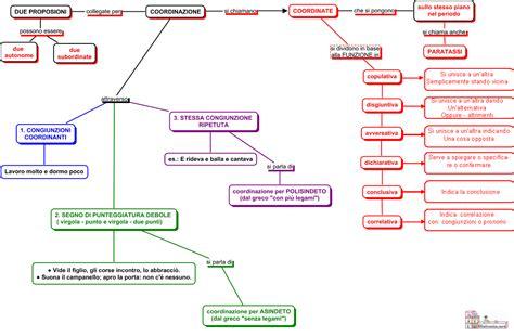 diversi analisi grammaticale analisi periodo aiutodislessia net