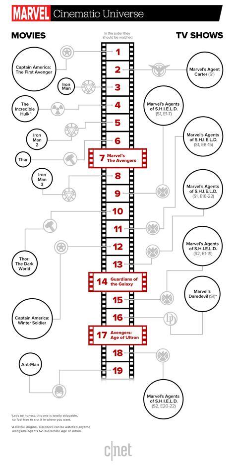 marvel film release order best 25 marvel cinematic universe timeline ideas on