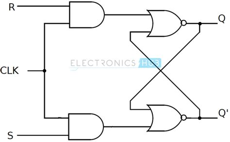Nand Truth Table Sr Flip Flop Design With Nor Gate And Nand Gate Flip Flops