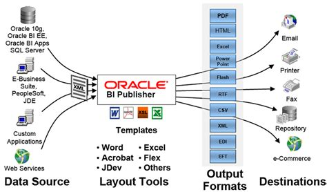 bi publisher data template exle oracle bi publisher reporting in siebel what is oracle bi
