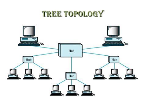 tree topology diagram dc lec 03 topologies