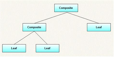design pattern composite composite design pattern in java java2blog