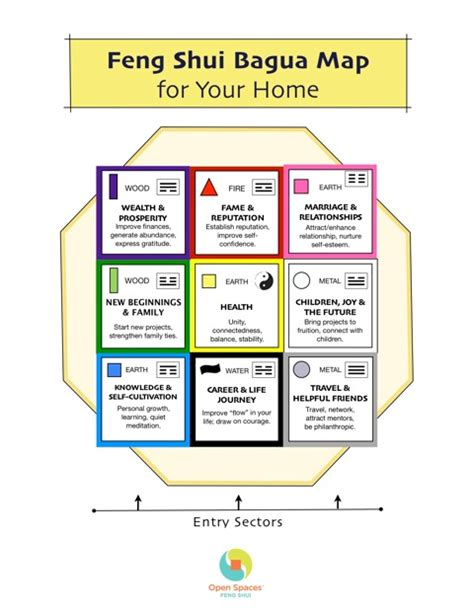 bagua map bedroom open spaces feng shui feng shui bagua map for your home feng shui pinterest