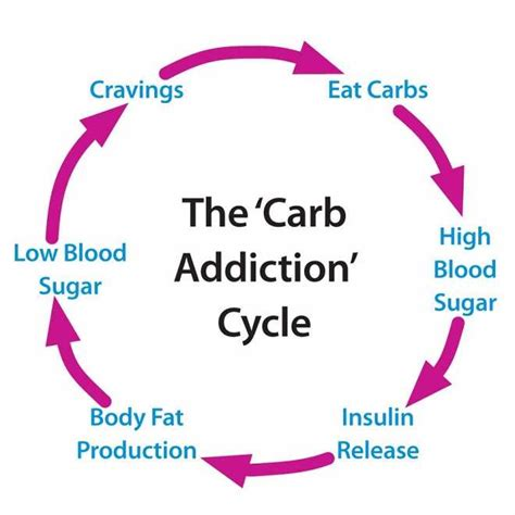 sugar is the enemy why low carb low sugar diets work best for fat loss paleo sugar addiction sugar addiction low carb diets low sugar diets paleo ebook low carb diets and carb cycling diets usa magazine