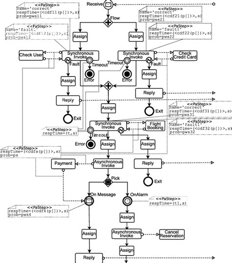 bpmn diagram for the travel agency bpmn diagram for the travel agency gallery how to guide and refrence