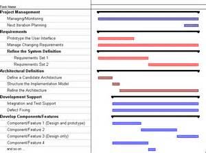 application development project plan template sle iteration plan elaboration phase