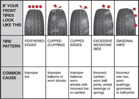 tire wear patterns tire wear patterns and what they motorcycle review
