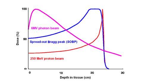 proton bragg peak pet monitoring of radiotherapy gordon center for