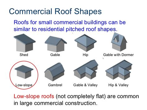 Gambrel Roofs commercial roof systems