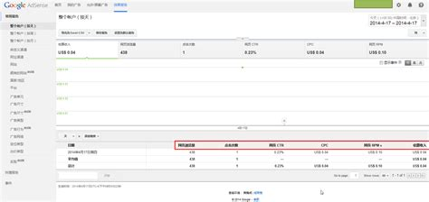 adsense rpm 整理 google adsense中的网页浏览量 点击次数 网页ctr cpc 网页rpm 估算收入的含义 在路上